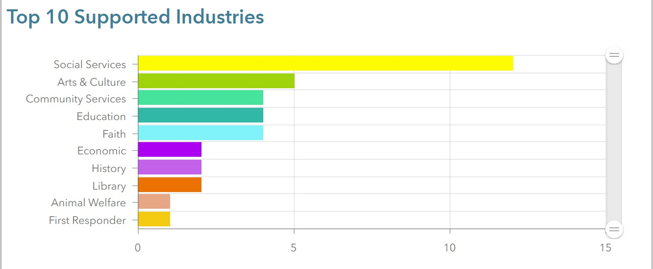 Top 10 Supported Industries bar graph