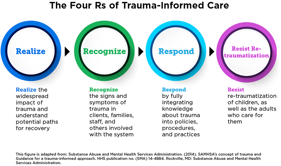 The Four R's of Trauma-Informed Care Realize, Recognize, Respond, Resist re-traumatization