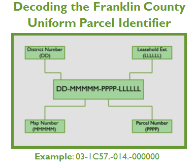 Decoding the Franklin County Uniform Parcel Identifier